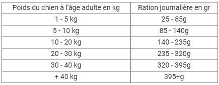 Ration food